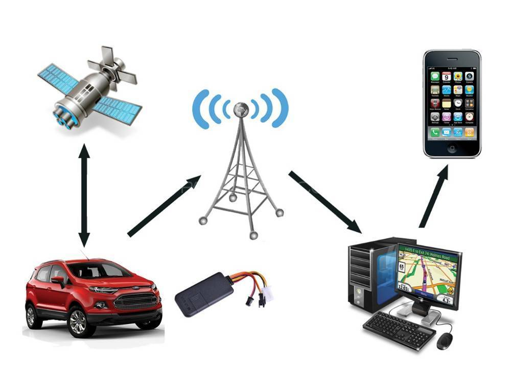 Recommended Best Low Cost GPS tracker sale for cars all features by Company Image-1